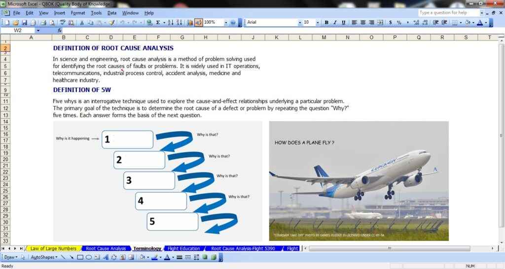 """Screenshot of an Excel workbook page. Page contains written text and two images side by side. Written text (Title): Definition of Root Cause Analysis. (Text): In science and engineering, root cause analysis is a method of problem solving used for identifying the root causes of faults or problems. It is widely used in IT operations, telecommunications, industrial process control, accident analysis, medicine, and healthcare industry. (Title): Definition of 5W. (Text): Five whys is an interrogative technique used to explore the cause-and-effect relationship underlying a particular problem. The primary goal of the technique is to determine the root cause of a defect or problem by repeating the question, """"Why?"""" five times. Each answer forms the basis of the next question.  Image 1: A visual with five numbered boxes that are empty. On the left side of the image, an arrow with text """"Why is it happening"""" points to the first box. To the right of the first box, an arrow points from the first box to the second box with the text """"Why is that""""? The arrows and text """"Why is that"""" are repeated for all of the subsequent boxes.  The right image is a photo of a Corsair plain taking flight, with an airport in the background. The image says """"How does a plane fly?"""" The attribution information reads """"Coursair take off"""" photo by Daniel Eledut is licensed under CC-BY-SA."""