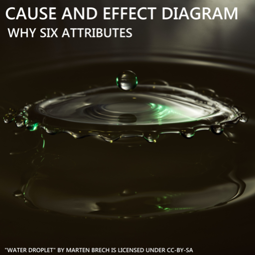 """Title: Cause and Effect Diagram , Why Six Attributes                Photo is of water droplets impacting surface water and creating waves.  Attribution information reads: """"Water droplet"""" by Marten Brech is licensed under CC-BY-SA."""