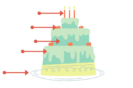 Supported drawing example. A cartoon drawing of a cake with arrows pointing to different parts of the cake