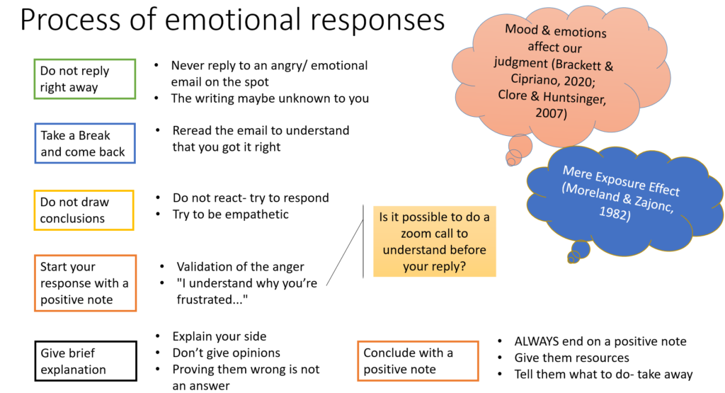 The visual summarizes a recommended step-by-step process for faculty to respond to emotional emails from students.. Process of emotional responses visual, as described in the paragraph above.